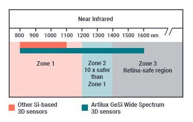 Near-infrared time-of-flight sensor reduces sunlight interference