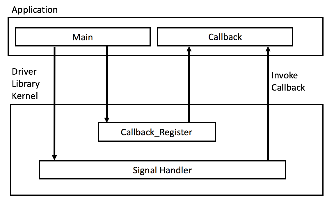 Interfacing With Modern Sensors Interrupt Driven Adc Drivers Embedded Com