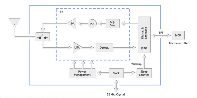 Spark Microsystems wireless transceiver block diagram