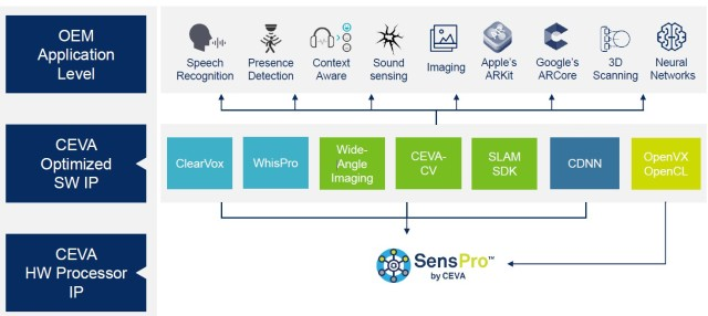 Ceva Senspro software