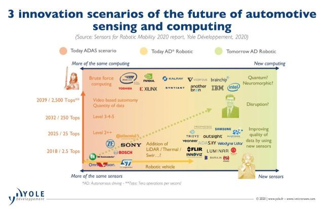 Innovation scenarios for automotive sensing and computing