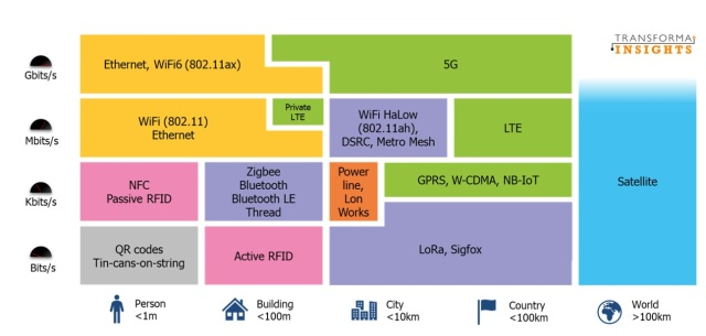 wireless technologies landscape Matt Hatton