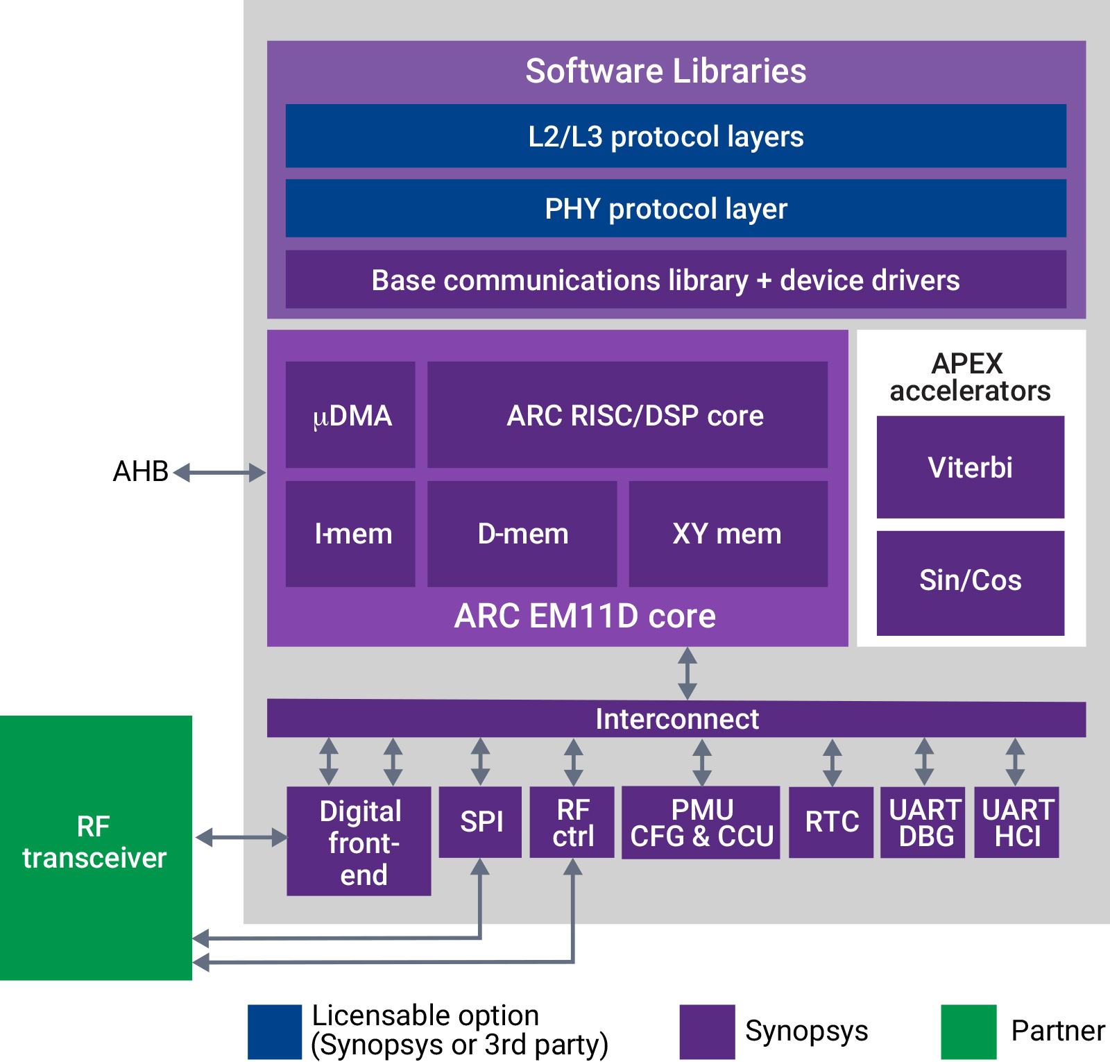 Synopsys Arc iot-comms-subsystem