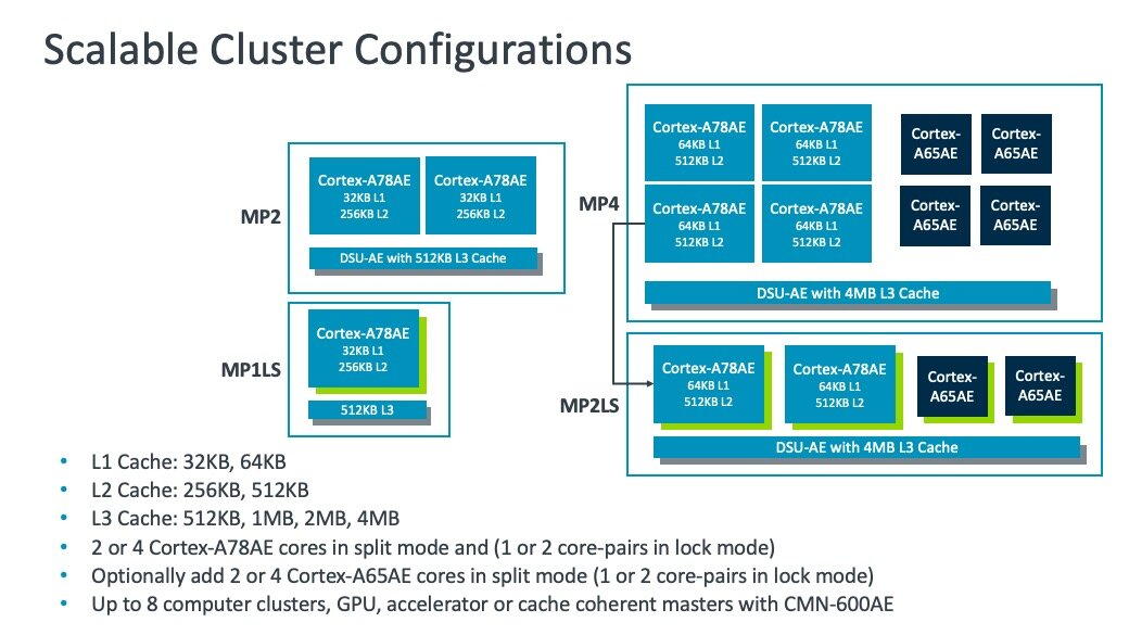 Arm Scalable-Cluster-Configuration-A78AE
