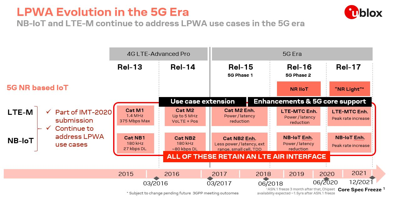Figure 1 LPWA evolution in 5G era