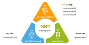 NXP Trimension portfolio