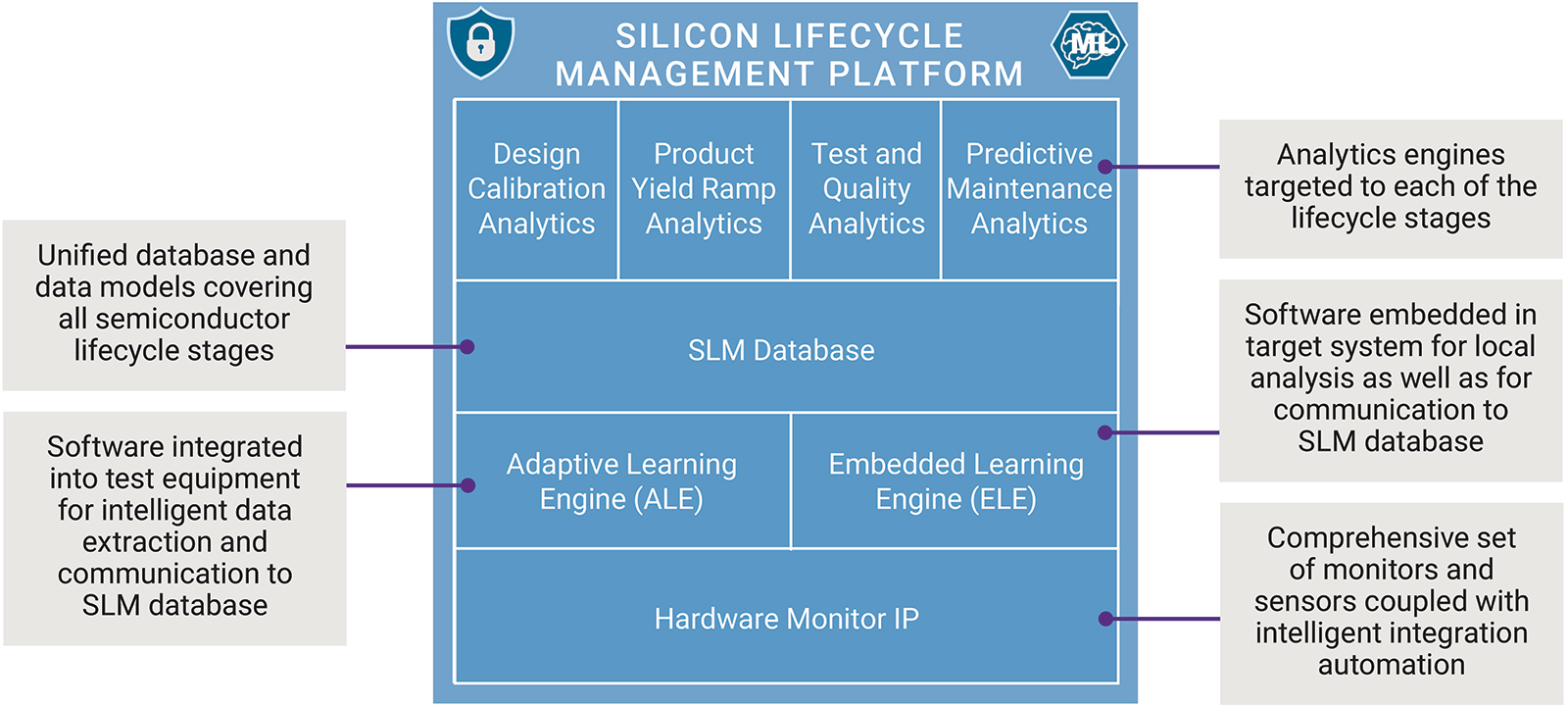 Synopsys Silicon LifeCycle Management analytics engines