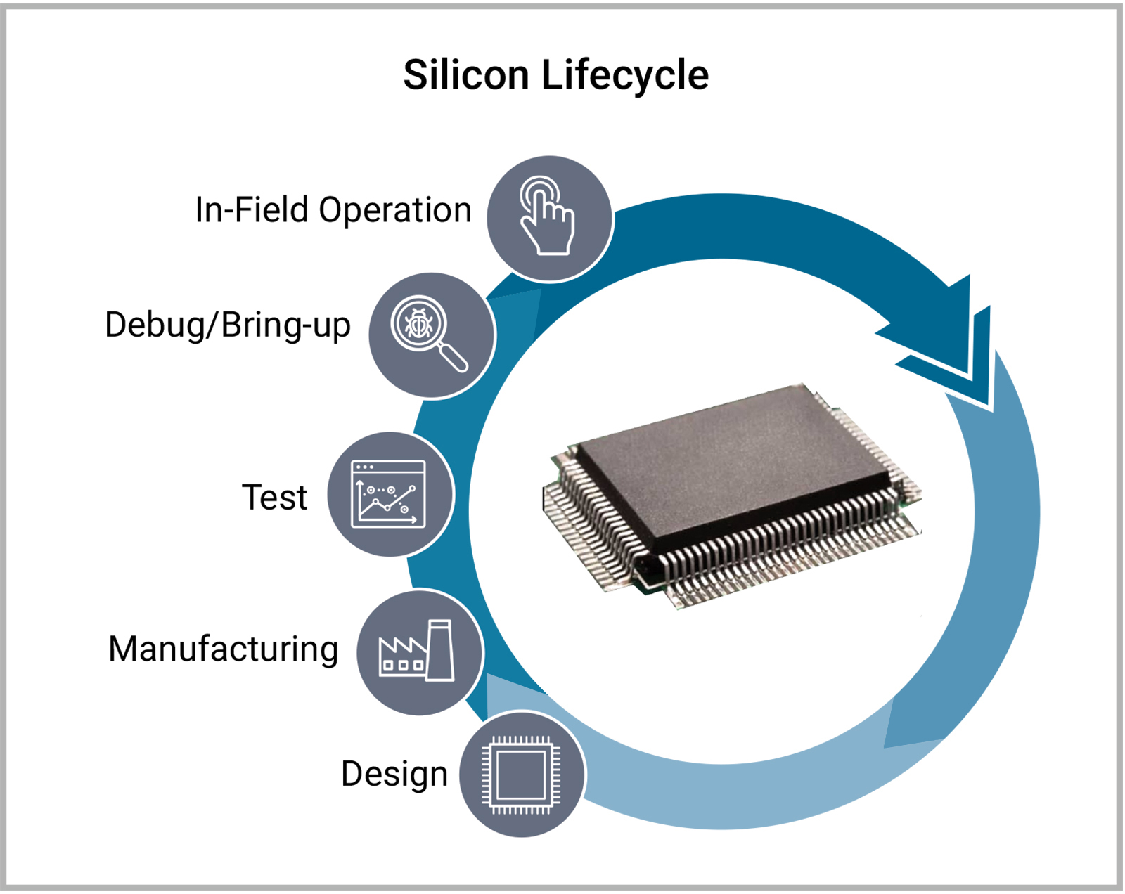 Synopsys introduces silicon lifecycle management platform