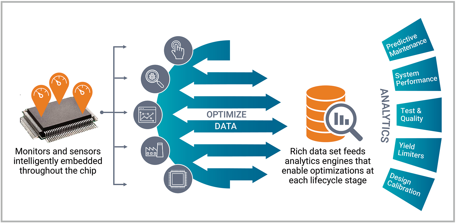 Synopsys Silicon LifeCycle Management overall image