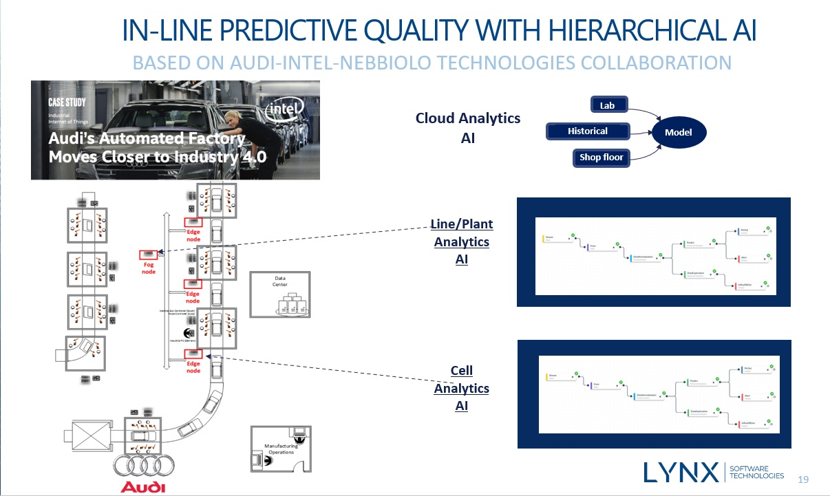Audi example Lynx Software