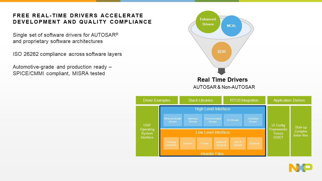 NXP S32K3 Real time drivers
