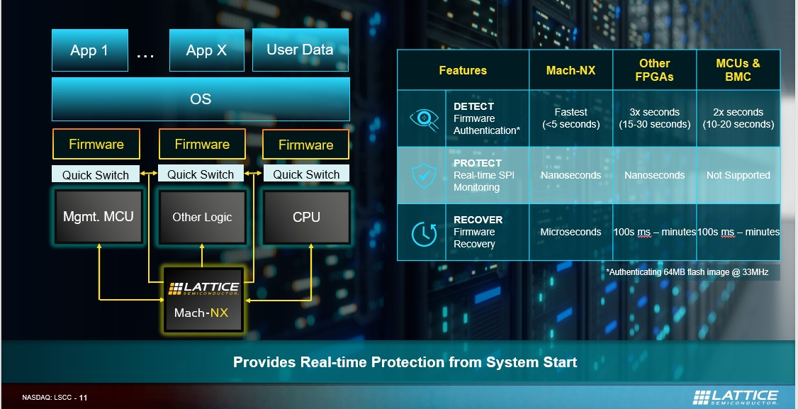 Lattice Mach-NX comparison table real-time protection