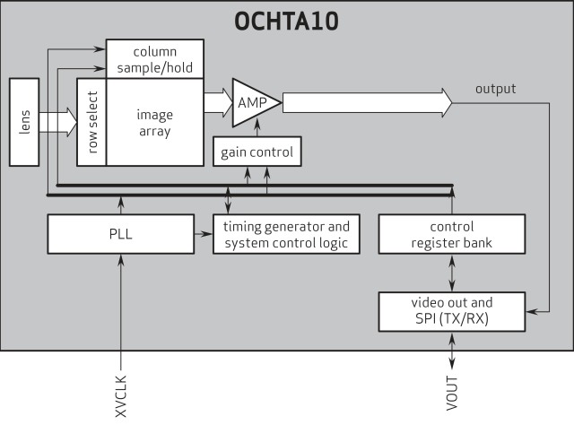 Block Diagram_OmniVision Camera Module