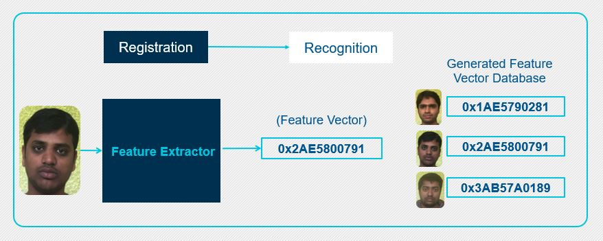 PathPartner Figure 3 facial recognition stage I