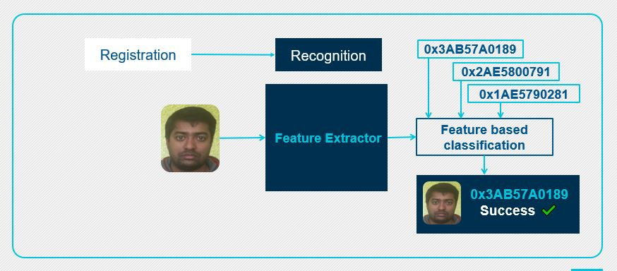 PathPartner Figure 4 facial recognition stage II