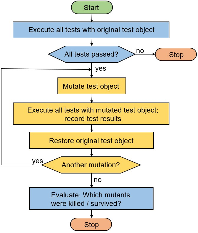 How to improve test case quality with mutation testing