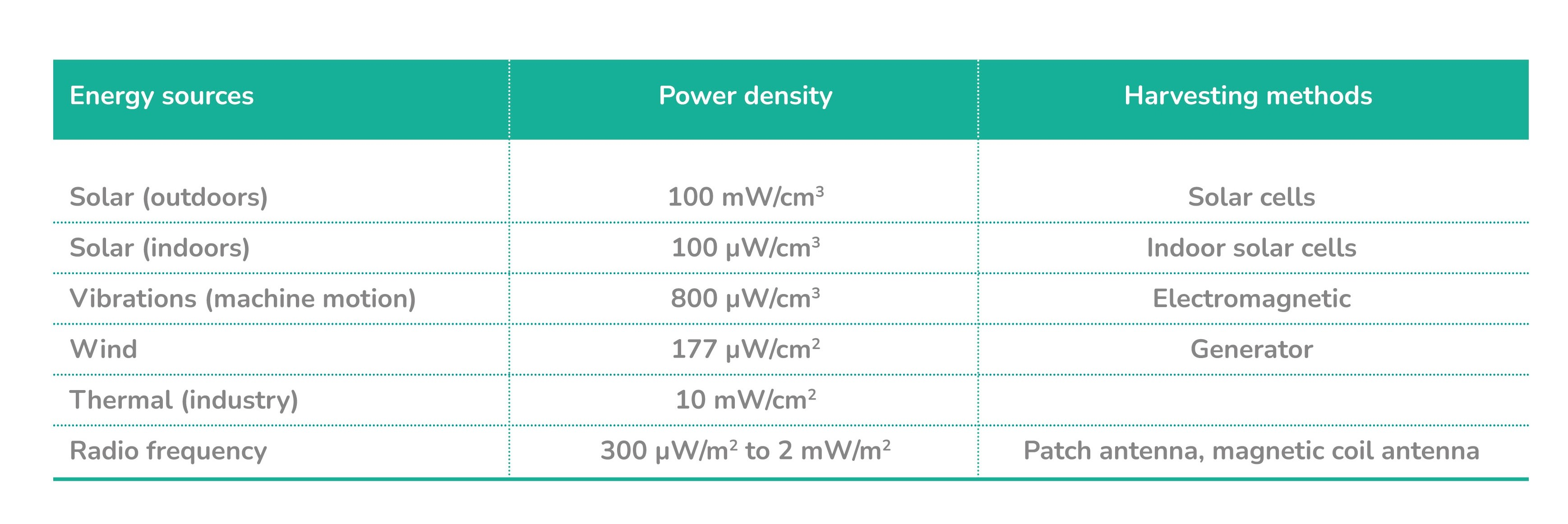 Figure 3 - power density of harvested ambient energy sources - Trameto