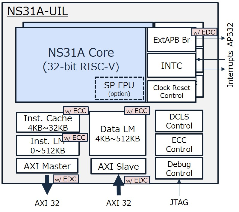NSITEXE NS31A architecture