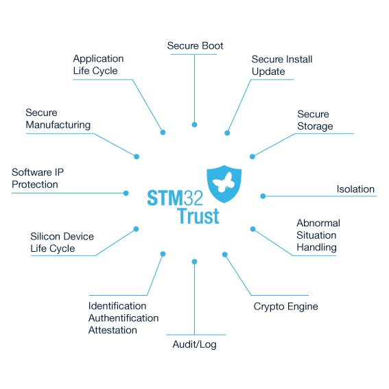 STM32 trust-12-security-functions