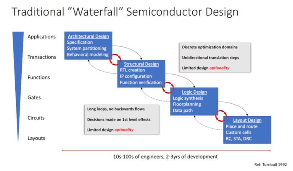 Traditional semiconductor design approach - Cambrian AI Research