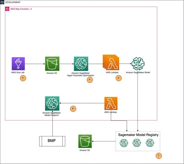 The training pipeline used by AWS for Bundesliga match facts