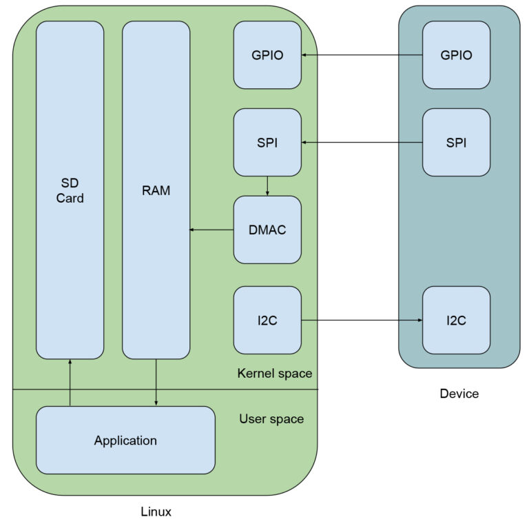 Fig1_Device-Block-Diagram-MAB Labs