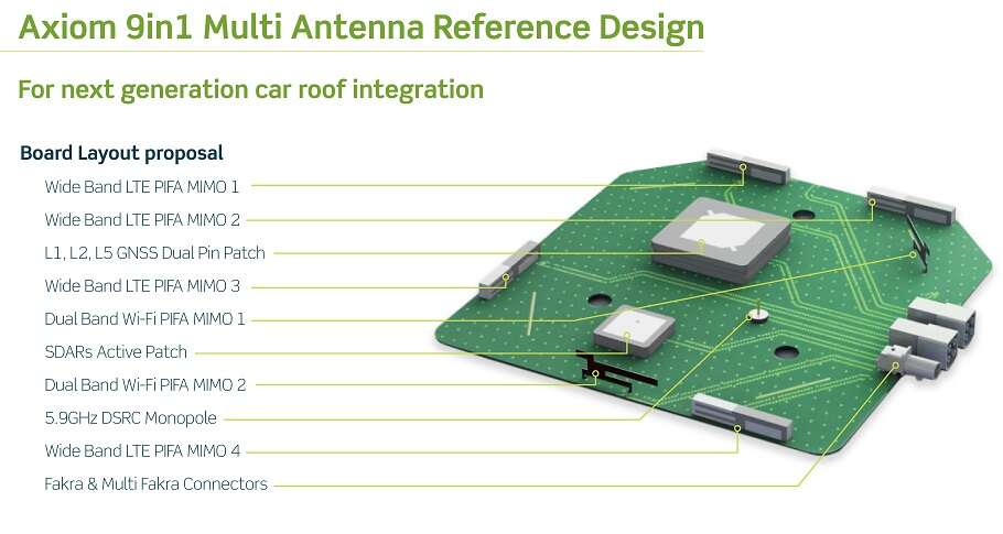 Axiom 9 in 1 Antenna Reference Design (Source: Taoglas)Click here for larger image