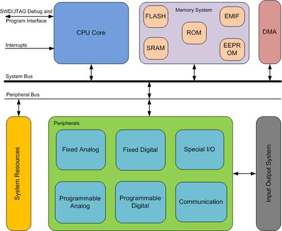 Designing With Arm Cortex M Based System On Chips Socs Part I The Basics Embedded Com