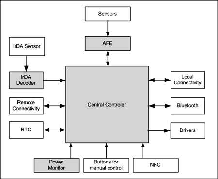 Home Automation System Design The Basics Embedded Com