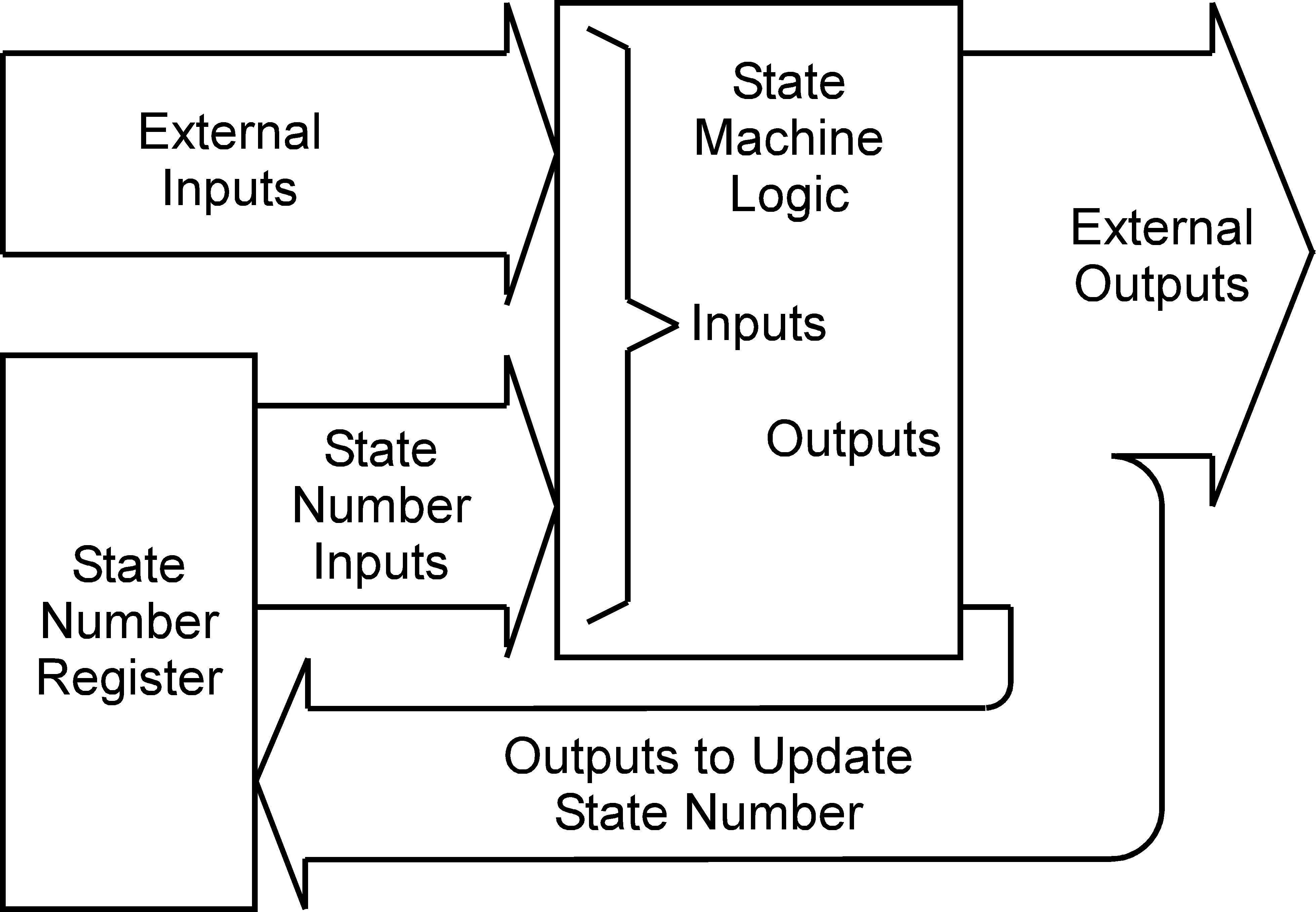 Software Design Of State Machines Embedded Com