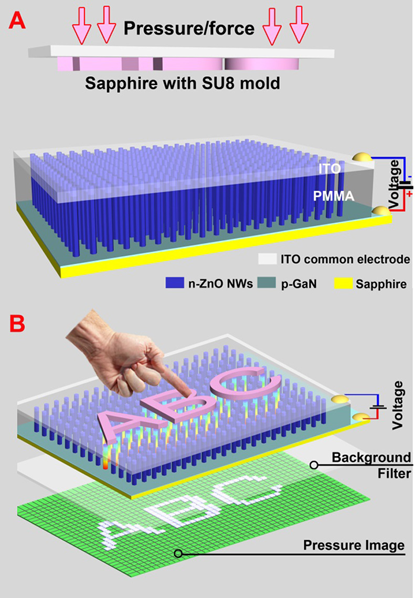 Imaging pressure with the piezo-phototronic effect arrays nanowire-LED sensors on a sapphire substrate (A) to enable a touch (B) to turn on zinc-oxide LEDs (bottom) in a character pattern. (Source: Georgia Tech)
