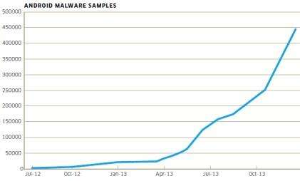 Android malware samples grew 20-fold in 2013.(Source: Alcatel-Lucent's Kindsight Security Labs)