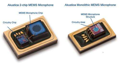 Though Akustica has a small share of the overall market, it offers both side-by-side MEMS diaphrams and ASIC electronics, as well as monolithicMEMS microphones.(Image: Akustica)