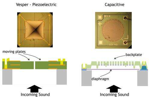 Vesper's piezoelectric MEMS microphone (left) gains a 5dB advantage over everybody else's capacitive MEMS microphones (right), giving it a signal-to-noise ratio of 70-80 dB, the highest in the industry.(Image: Vesper)
