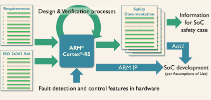 How safety documentation helps design and verification of functional safety in SoCs (Source: ARM)