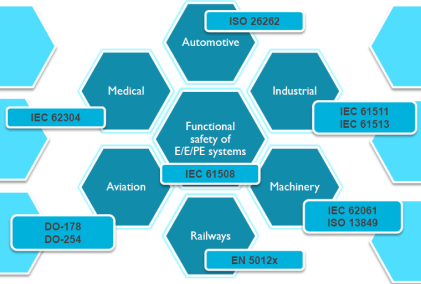 Functional safety standards in various industry segments (Source: ARM)