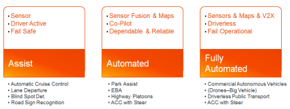 Evolution to autonomous cars(Source: Freescale)
