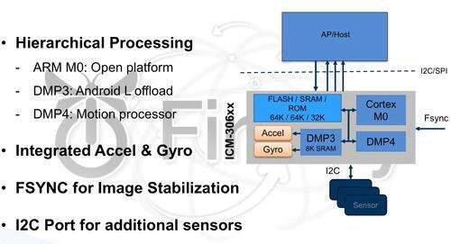 InvenSense's 6-axis sensor hub contains a 3-axis accelerometer, a 3-axis gyroscope and three cores, on proprietary core dedicated to Android Lollipop algorithms, one to execute complex motion functions including FSYNC (frame synchronization input) to offload the third ARM Core 0 which is programmable by the user.(Source: Invensense)