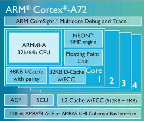 The Cortex-A72 shares branch prediction, load/store and floating point units with an unannounced high-end ARM core.