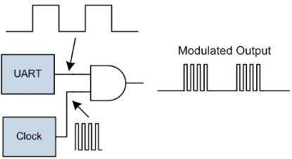 Figure 1. Simple modulated UART.