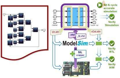 Figure 12: Bit- and cycle-accurate Simulink simulation, automatic verification in RTL simulation, and 'System In The Loop' verification on connected hardware (Click here to see a larger image.)