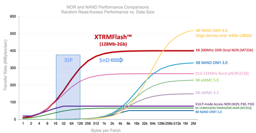 Micron's new XTRM (extreme) NOR Flash outperforms all other flash types except the largest NAND flash arrays (which are too slow for realtime instant-on applications).(Source: Micron, used with permission.)