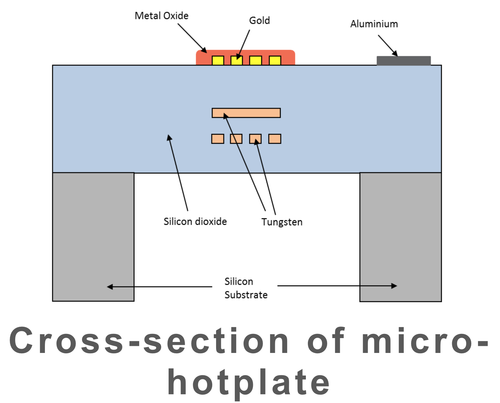 Only Cambridge CMOS Sensors claims to have a Microelectromechanical system complementary metal oxide semiconductor (MEMS-CMOS) hotplate-based gas sensors that can scale to smaller sizes along with the International Technology Roadmap for Semiconductors (ITRS) using the top metal oxide to tuned it to sense specific gases after being heated up by the hotplate below it.(Source: Cambridge CMOS Sensors, used with permission)