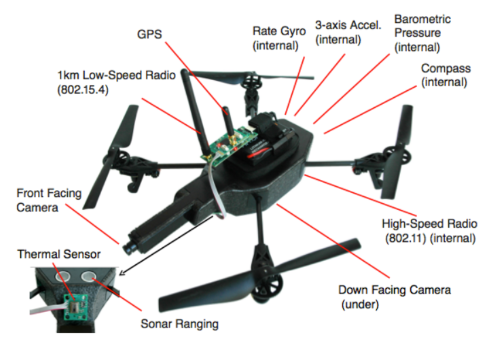 CMU's drone network uses open source software and GPS and high-power 802.15.4 radios. (Image: CMU)