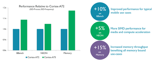 Performance improvement compared to Cortex-A72.Source: ARM