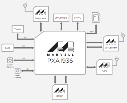 Armada Mobile PXA1936 block diagram.(Image: Marvell)