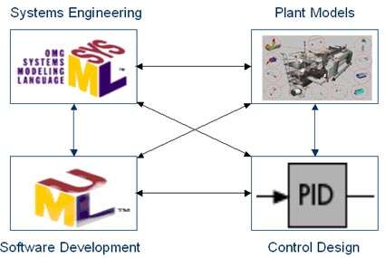 Combining Model Driven And Model Based Design In Industrial And Machine Control Embedded Com