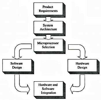 Hw Sw Co Verification Basics Part 1 Determining What How To Verify Embedded Com