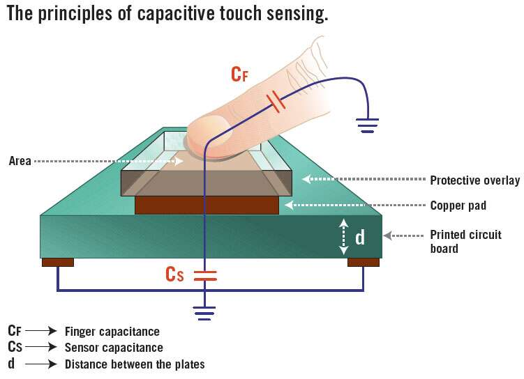 Waking up a capacitive touch-sensing device with an MCU peripheral ...
