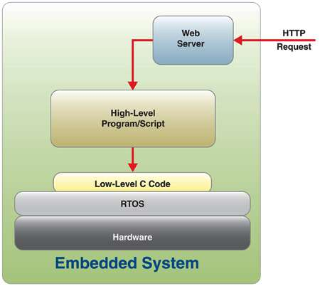 Get On The Internet Of Things Fast With An Embedded Web App Server Part 1 Embedded Com